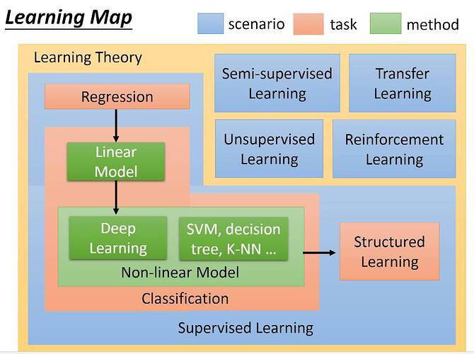 Hung-yi Lee  - Learning map