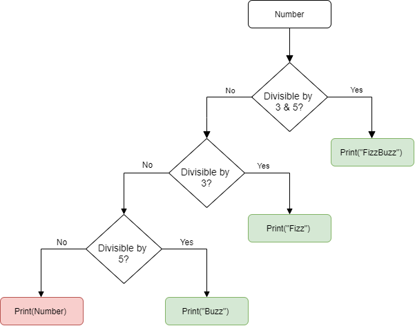 Fizz_Buzz_FizzBuzz_Flow Chart